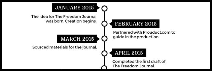 The Freedom Journal Timeline