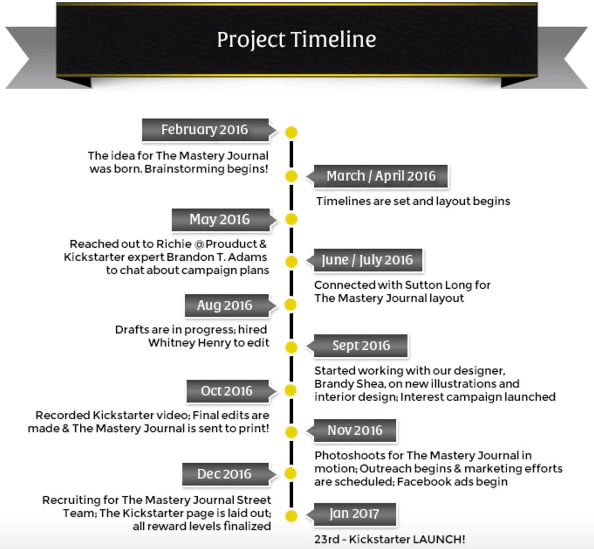 TMJ Project Timeline